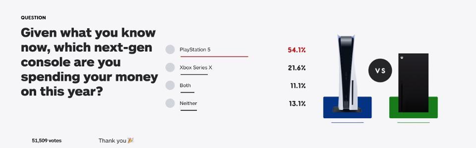 PlayStation 5 vs. Xbox Series X zájem v zahraničí a anketa