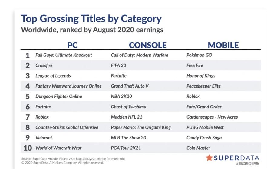 Nejvýnosnější hry na digitálním trhu za srpen Prodeje srpen