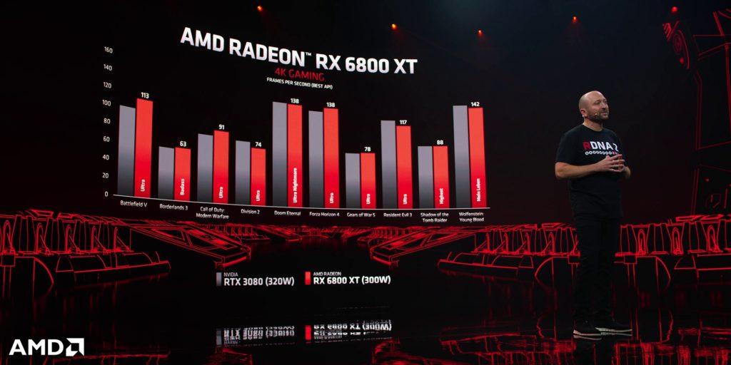 AMD představilo grafické karty Radeon RX 6000 4kperformance