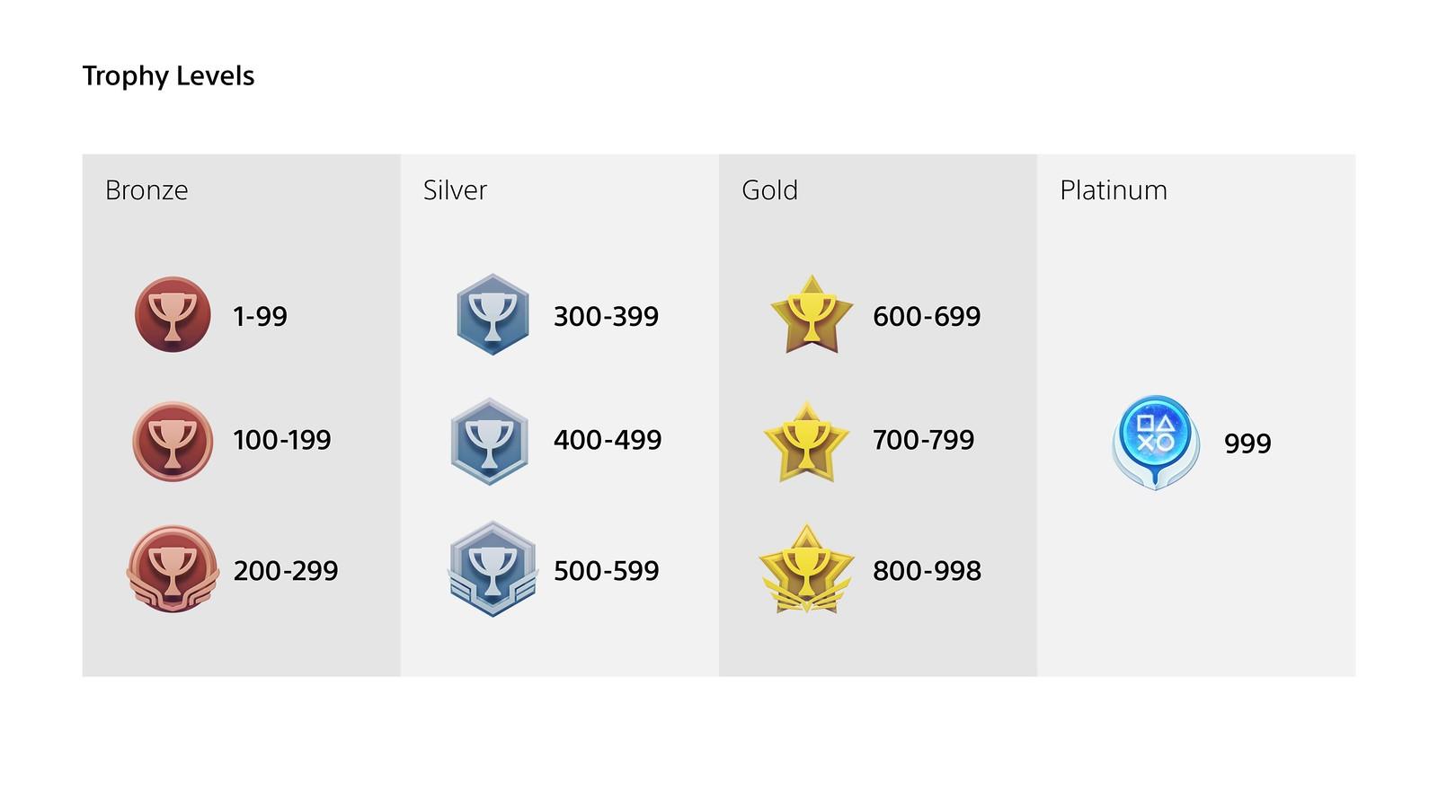 PlayStation mění systém trofejí PS Trophies 1