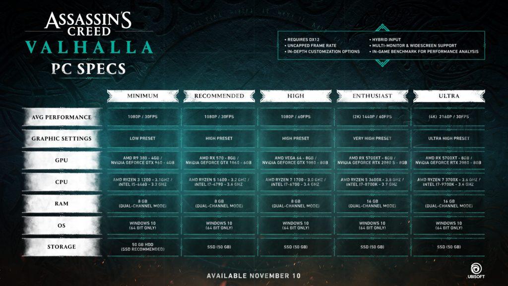 Tabulka a video: HW požadavky Assassin's Creed Valhalla acv specs