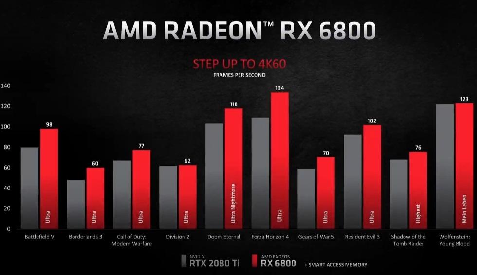 AMD představilo grafické karty Radeon RX 6000