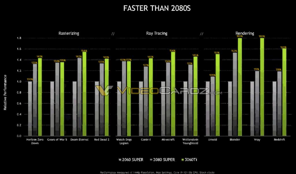 Testy nových Radeonů, vydání RTX 3060 Ti, nedostupnost grafických karet pokračuje 3060ti
