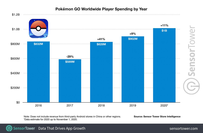 Pokémon GO zažívá svůj nejsilnější rok pokemon go worldwide player spending by year 2016 to 2020