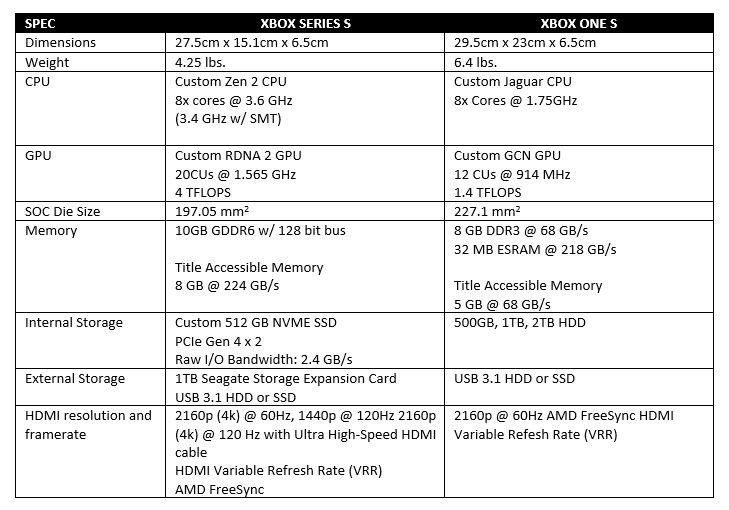Tabulka porovnávající parametry Xbox Series S a Series X