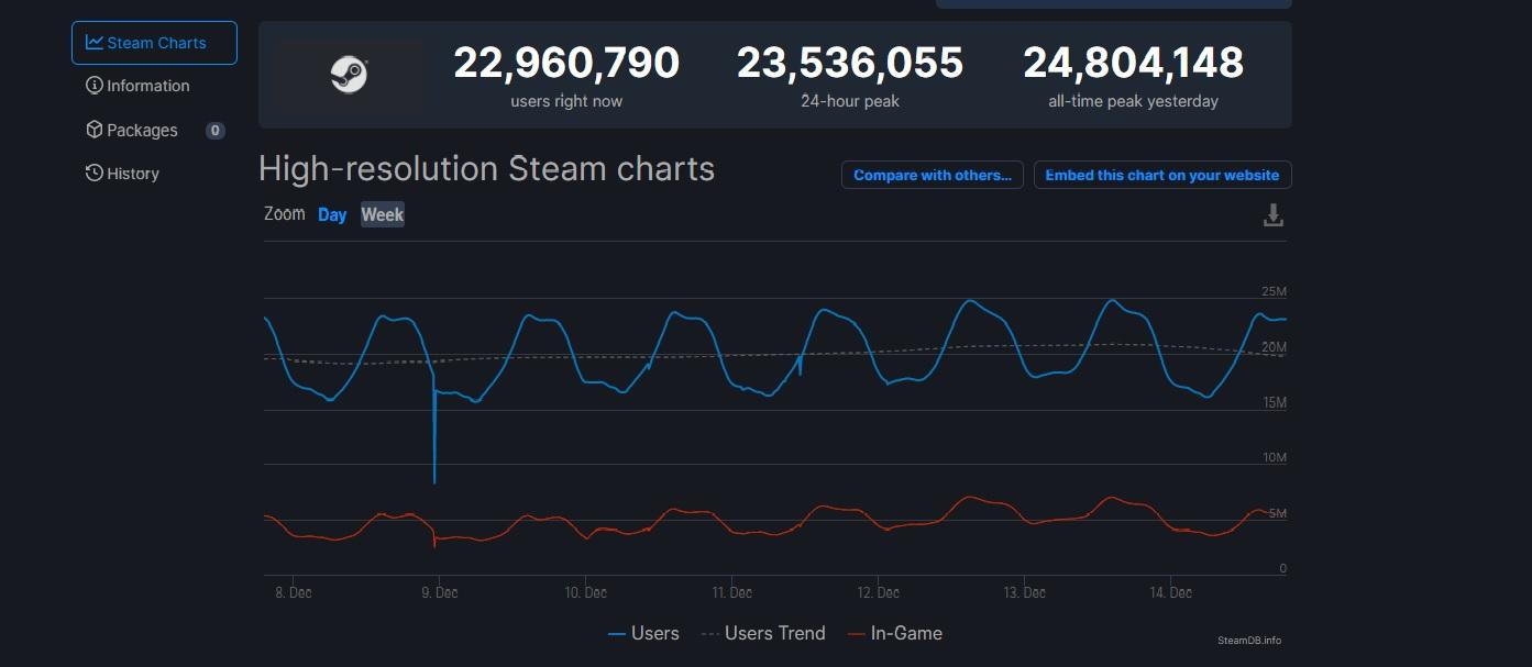 Steam dosáhl nového rekordu v počtu připojených uživatelů Steam rekord