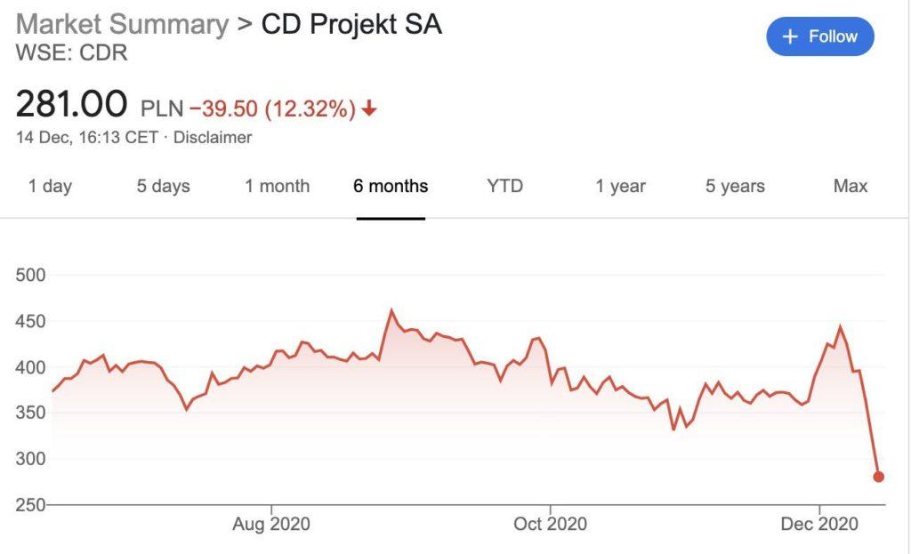Obavy o budoucnost CD Projekt RED cdpr