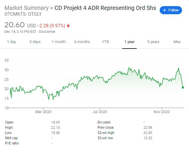 Obavy o budoucnost CD Projekt RED rok