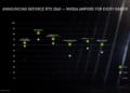 Nvidia oznámila RTX 3060 a GPU pro notebooky 3060