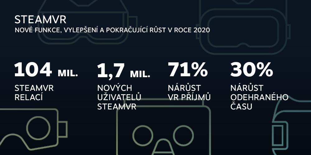 Rok 2020 na Steamu v číslech 5
