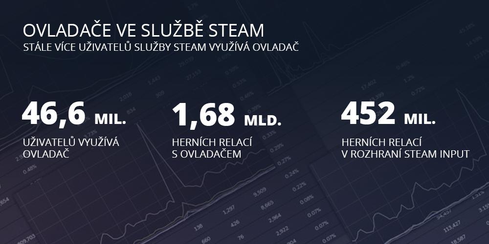 Rok 2020 na Steamu v číslech 7
