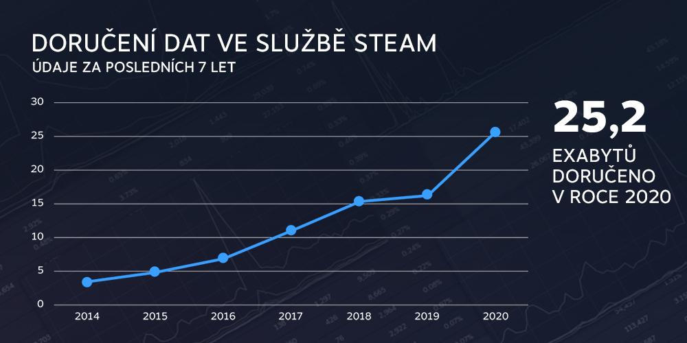 Rok 2020 na Steamu v číslech 8