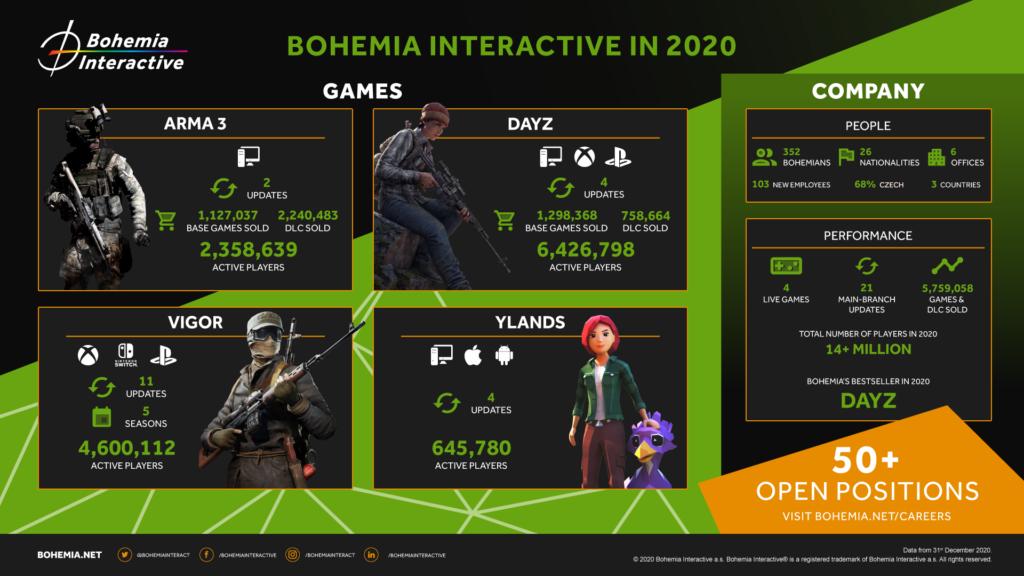 Bohemia Interactive uveřejnila výsledky za rok 2020 Bohemia 2020 in Numbers