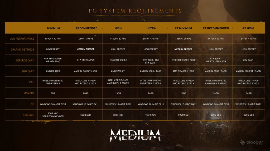 The Medium: HW požadavky a nová upoutávka PC System Requirements The Medium infographic