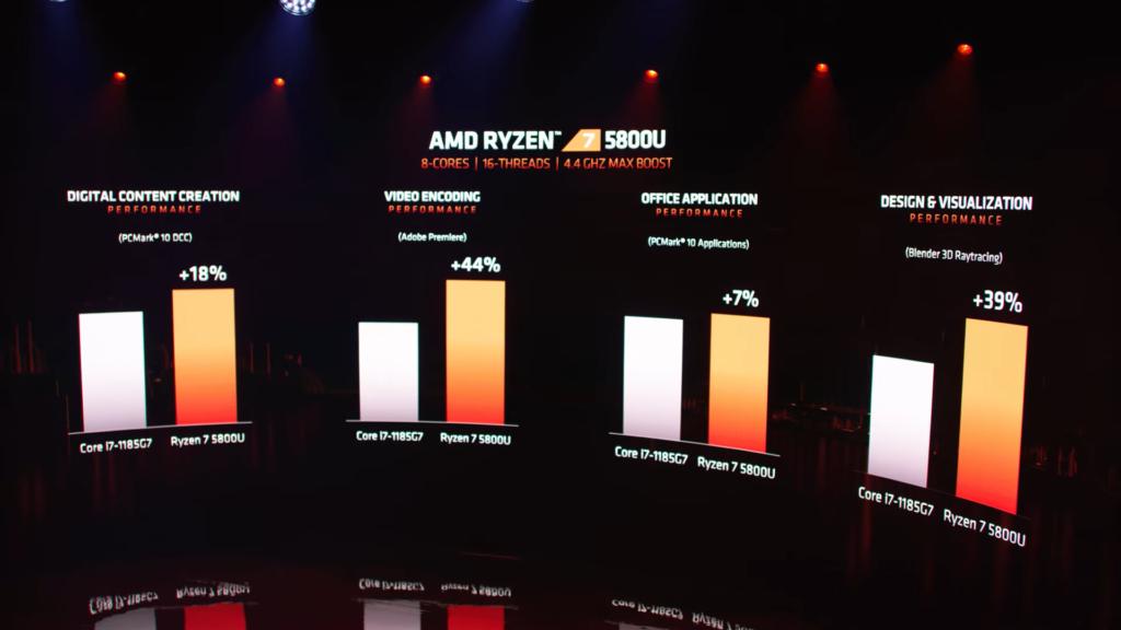 AMD na CES představilo nové procesory pro notebooky amd