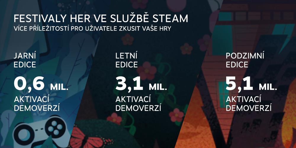 Rok 2020 na Steamu v číslech czech 1