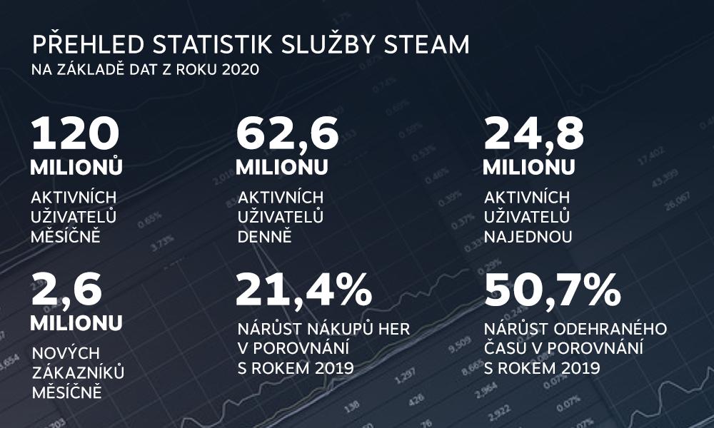 Rok 2020 na Steamu v číslech czech