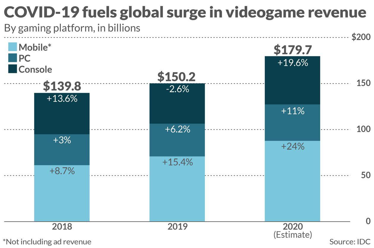 Videoherní průmysl překonává filmy i sporty im 274254 1