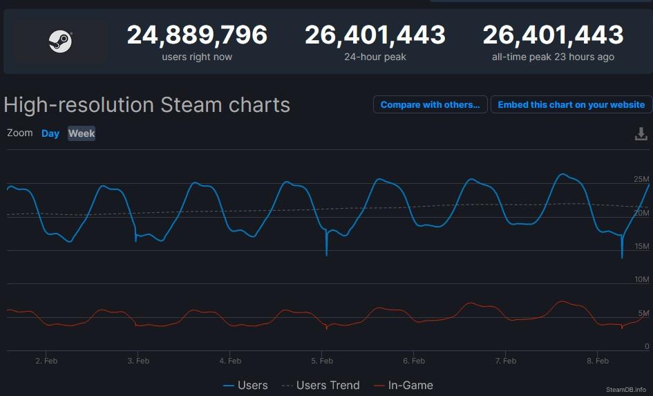 Steam zase překonává rekord v počtu najednou připojených lidí Steam rekord.
