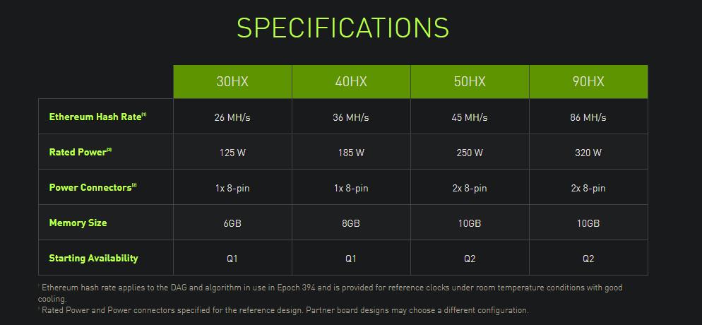 Nvidia sníží efektivitu těžení kryptoměn na RTX 3060 mining