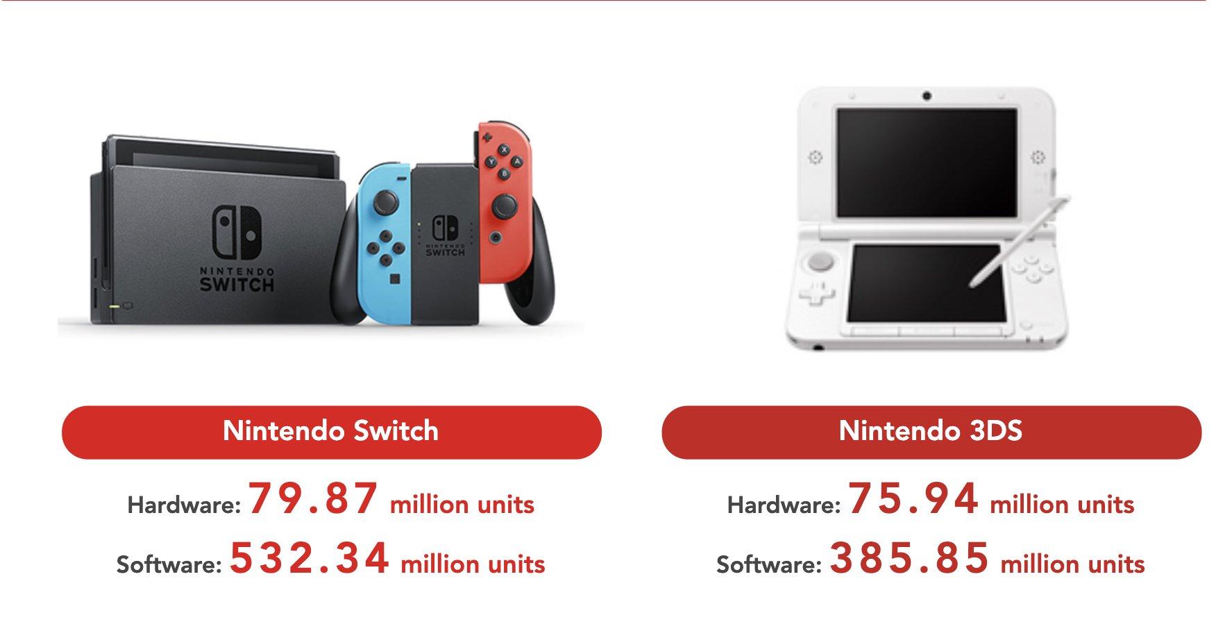 Nintendo prodalo 80 milionů kusů konzole Nintendo Switch nintendounits