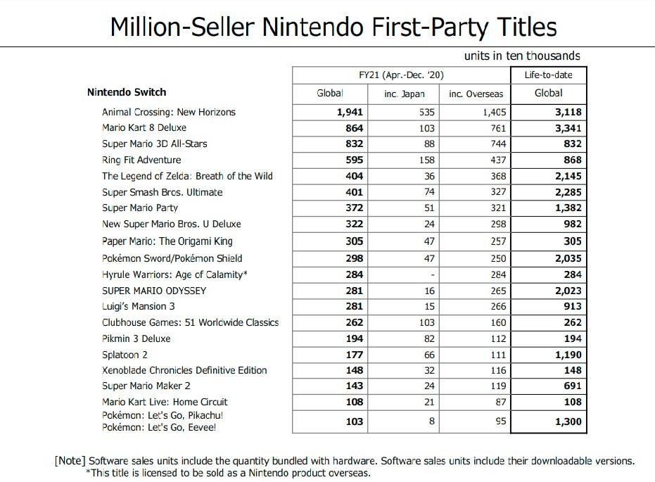Nintendo prodalo 80 milionů kusů konzole Nintendo Switch prodeje
