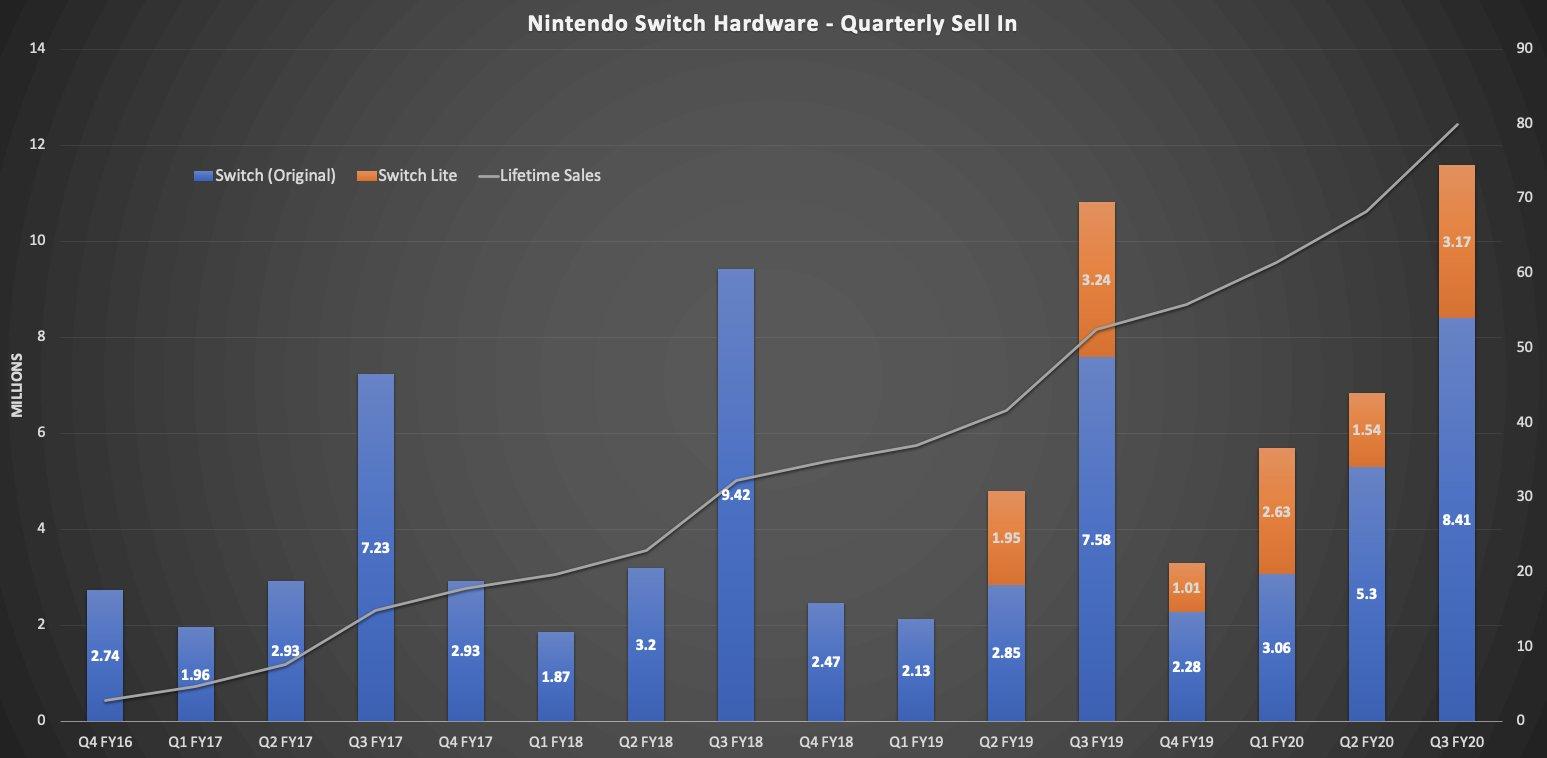 Nintendo prodalo 80 milionů kusů konzole Nintendo Switch switchandlite