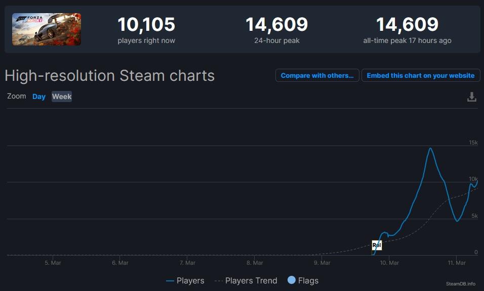 Forza Horizon 4 na Steamu odstartovala dobře Forza 1