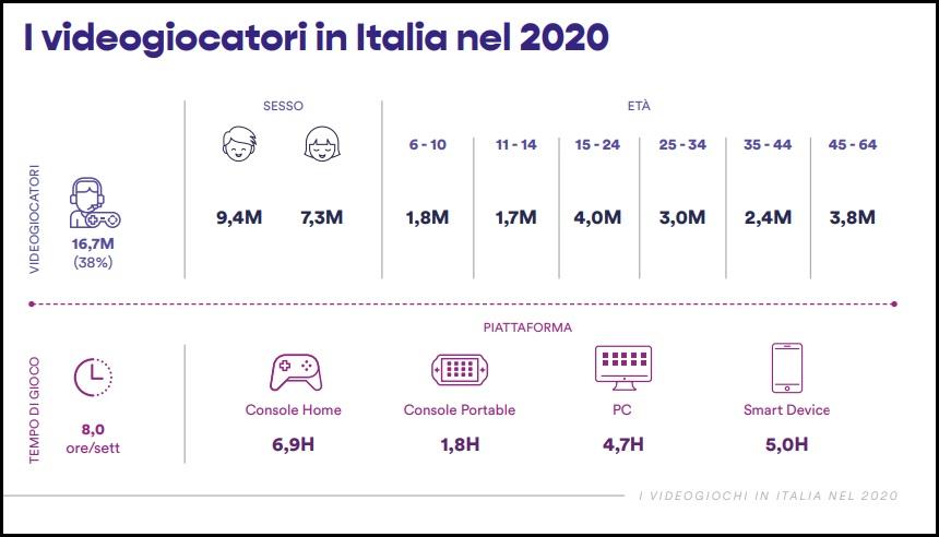 Jak se vedlo hrám v roce 2020 v Itálii? Hraci