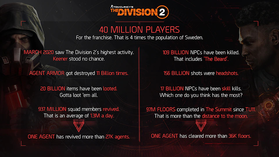 The Division se chlubí čísly Infografika