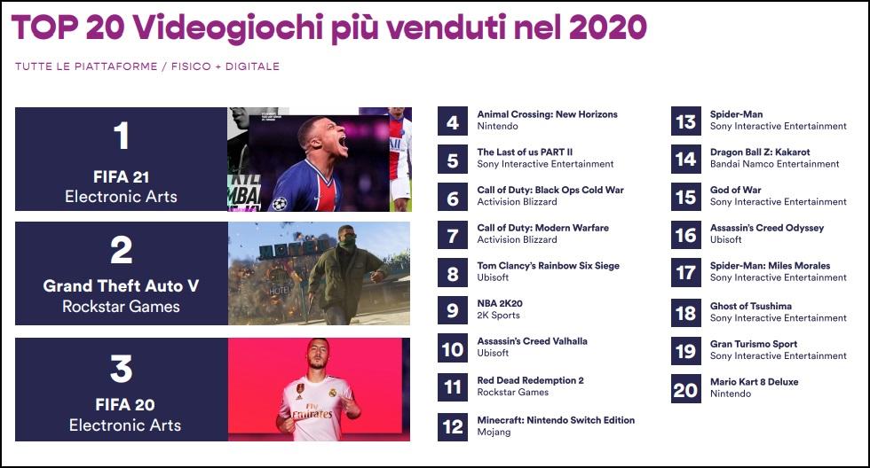 Jak se vedlo hrám v roce 2020 v Itálii? Zebricek