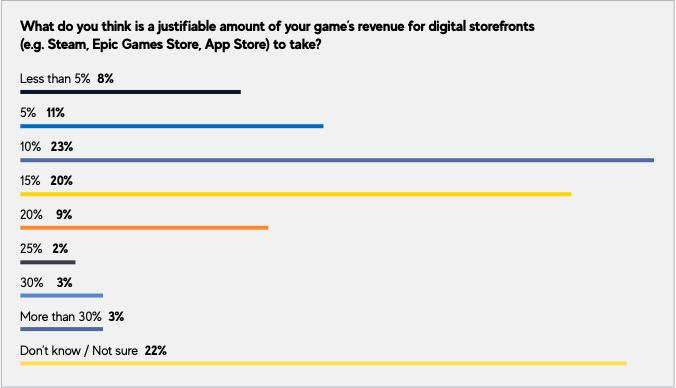 Většina vývojářů si myslí, že si Steam nezaslouží 30% podíl gdc