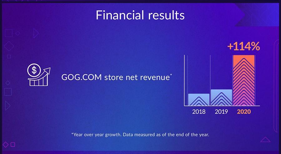 GOGu se v roce 2020 velmi dařilo gog finani 1