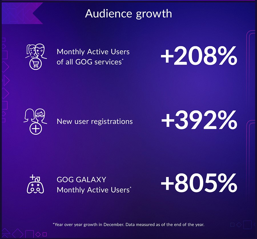 GOGu se v roce 2020 velmi dařilo publikum gog 1