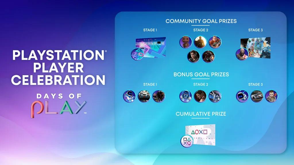 PlayStation hráče opět čeká akce Days of Play Prizes