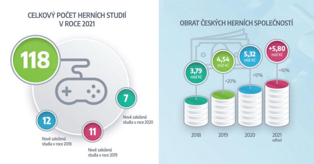 Český herní průmysl v roce 2020 lámal rekordy ceskehry2021