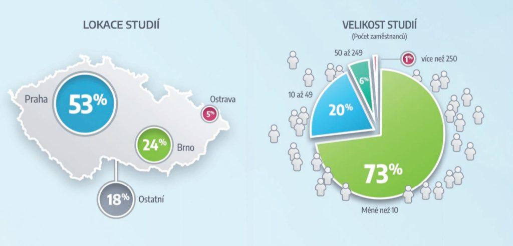 Český herní průmysl v roce 2020 lámal rekordy firmy2021