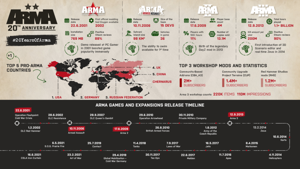 Arma slaví 20 let, první díl dočasně zdarma infographic fin