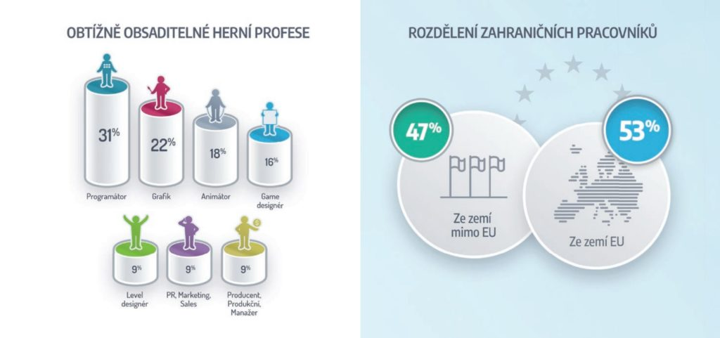 Český herní průmysl v roce 2020 lámal rekordy pozice