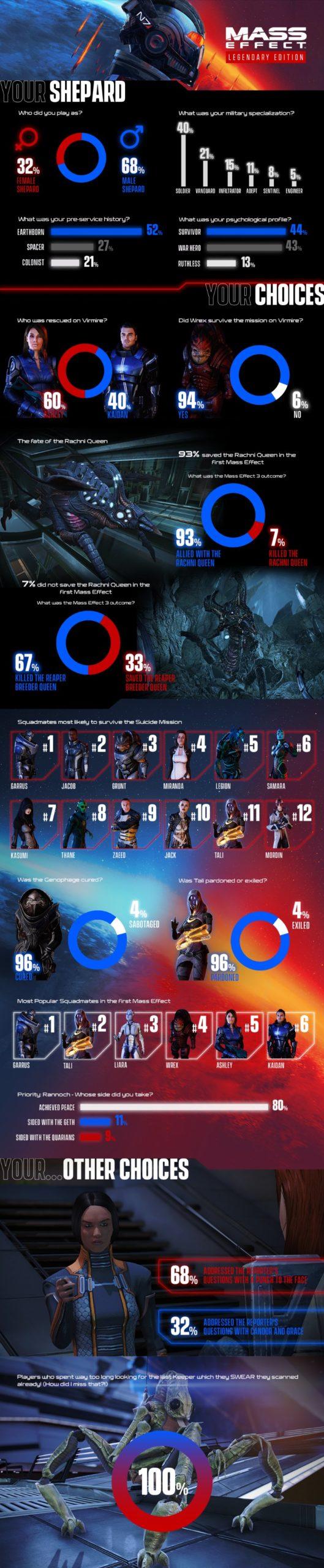 Statistiky z Mass Effect: Legendary Edition Infografika scaled