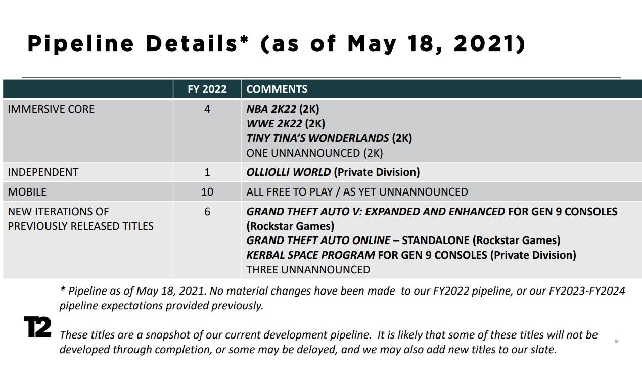 Grand Theft Auto V překonalo 150 miliónů prodaných kusů Chystany