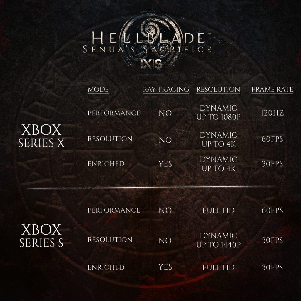 Hellblade: Senua's Sacrifice dostává next-gen upgrade E8W1TAXWQAYg8ce