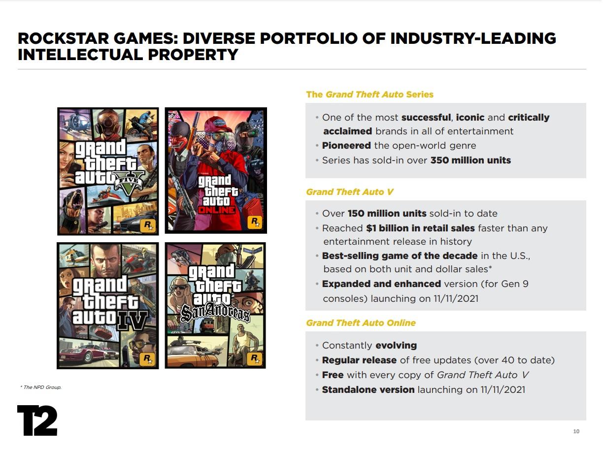 Grand Theft Auto V překonalo 150 miliónů prodaných kusů GTA V prodeje