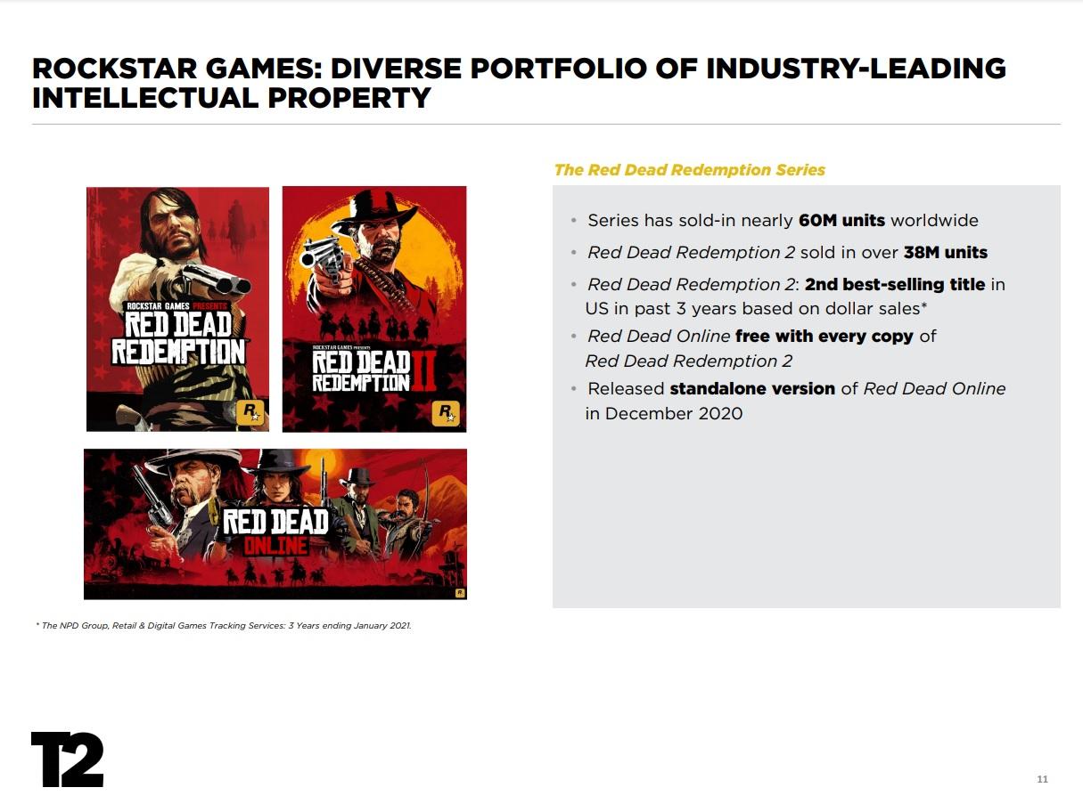Grand Theft Auto V překonalo 150 miliónů prodaných kusů RDR